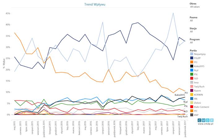 Wykres przedstawia trend wpływu partii politycznych odmaja 2015 roku dopaździernika 2017