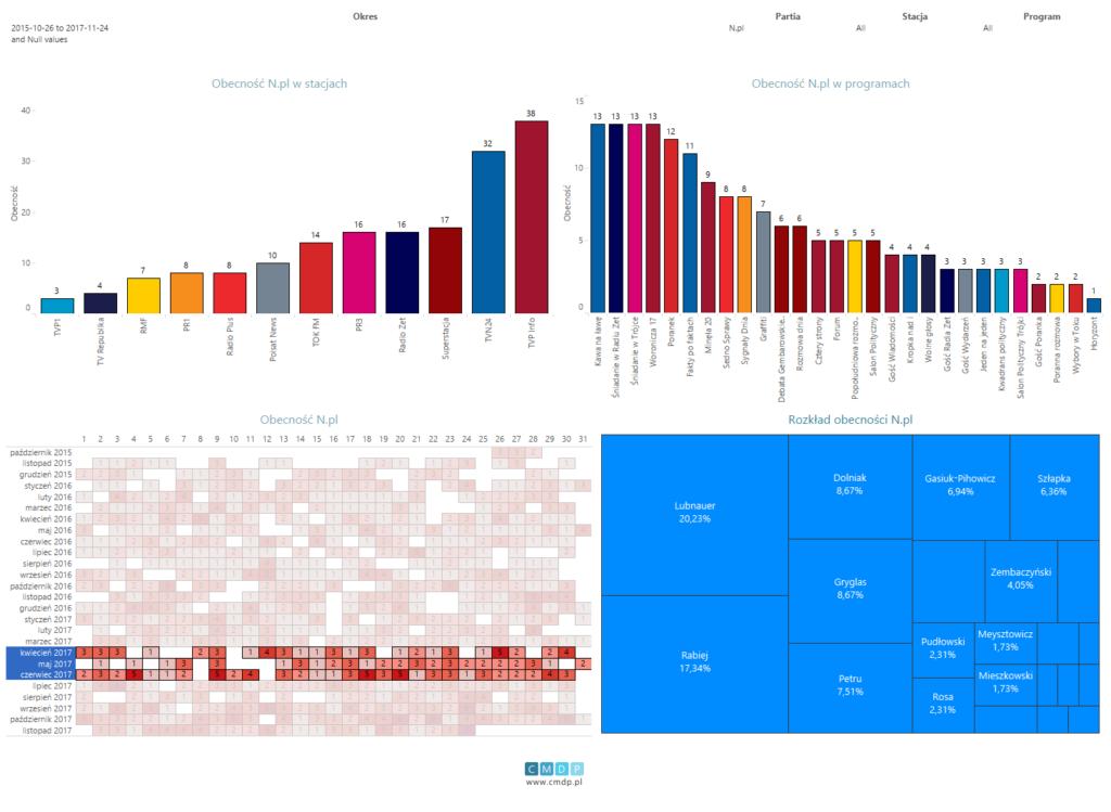Wykres: zestawienie dla partii Nowoczesna od26.10.2015 do24.11.2017. Filtr obecności dla drugiego kwartału 2017 roku.
