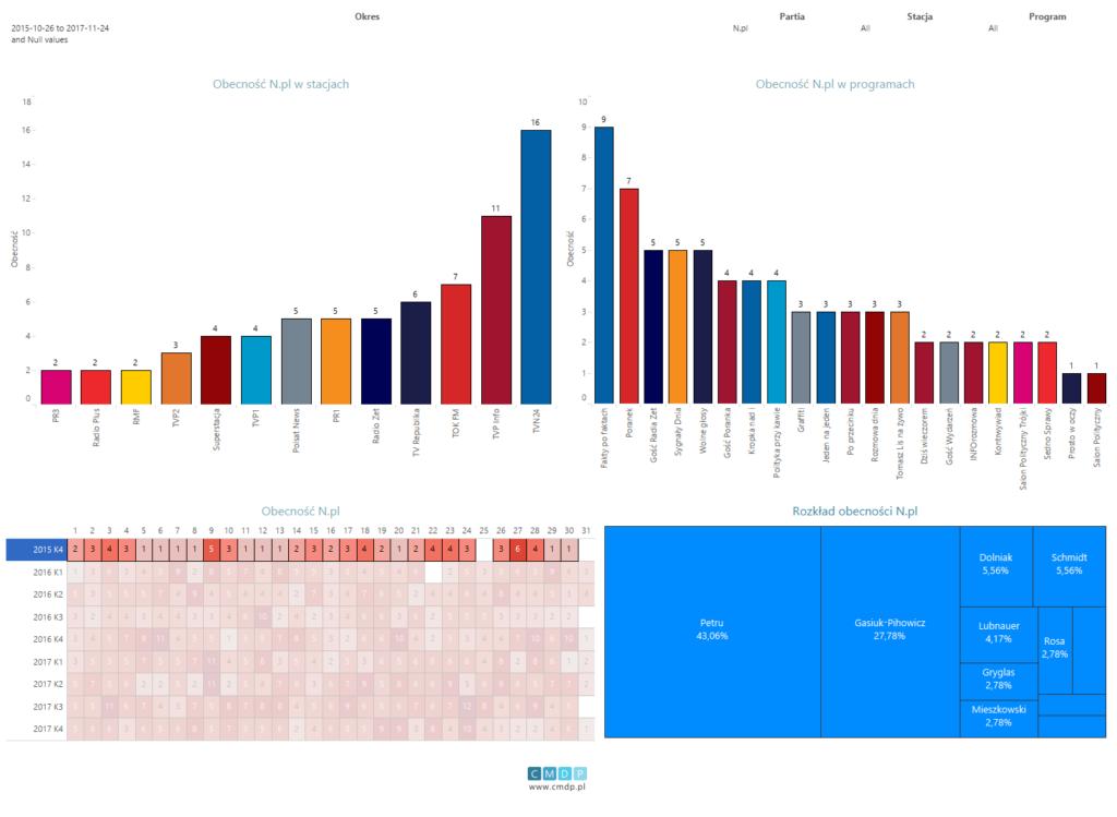 Wykres: zestawienie dla partii Nowoczesna od26.10.2015 do24.11.2017. Filtr obecności dla czwartego kwartału 2015 roku.