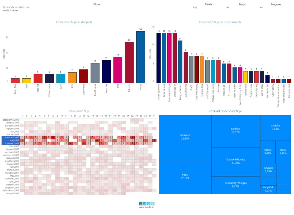 Wykres: zestawienie dla partii Nowoczesna od26.10.2015 do24.11.2017. Filtr obecności dla drugiego kwartału 2016 roku.