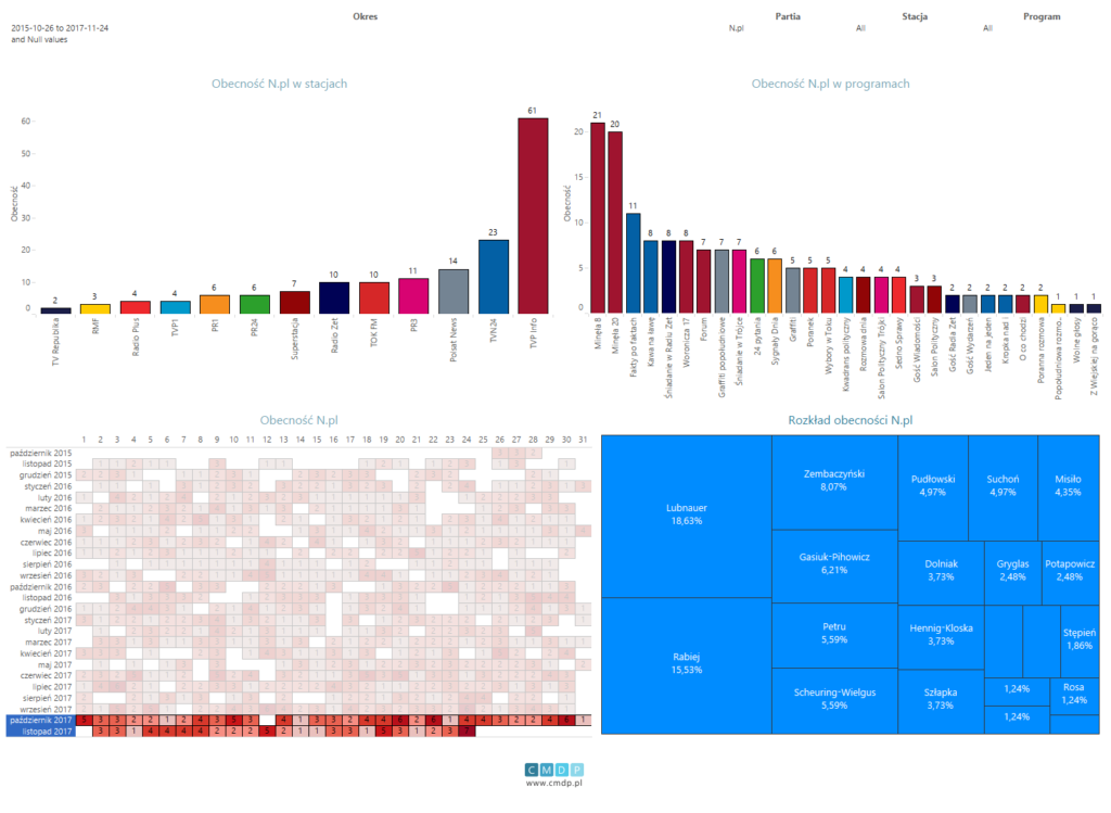 Wykres: zestawienie dla partii Nowoczesna od26.10.2015 do24.11.2017. Filtr obecności dla czwartego kwartału 2017 roku.