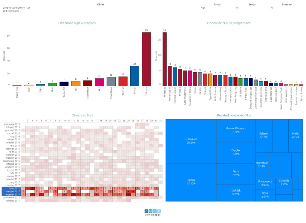 Wykres: zestawienie dla partii Nowoczesna od26.10.2015 do24.11.2017. Filtr obecności dla trzeciego kwartału 2017 roku.