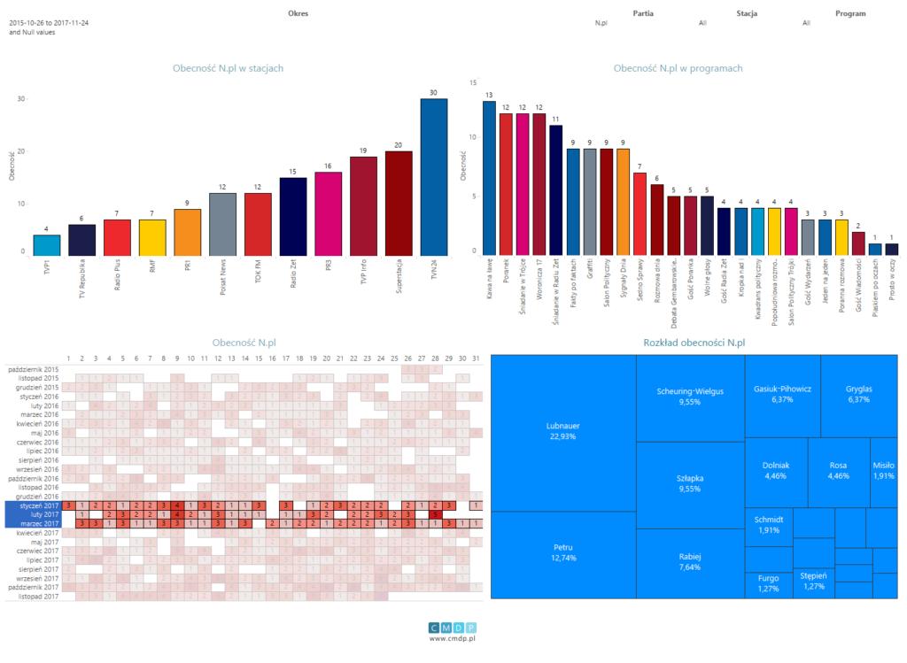 Wykres: zestawienie dla partii Nowoczesna od26.10.2015 do24.11.2017. Filtr obecności dla pierwszego kwartału 2017 roku.