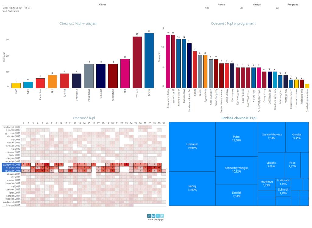 Wykres: zestawienie dla partii Nowoczesna od26.10.2015 do24.11.2017. Filtr obecności dla czwartego kwartału 2016 roku.