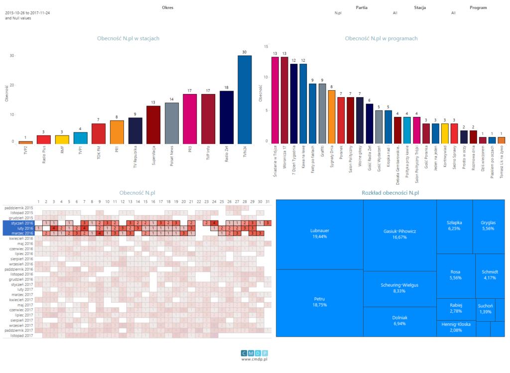 Wykres: zestawienie dla partii Nowoczesna od26.10.2015 do24.11.2017. Filtr obecności dla pierwszego kwartału 2016 roku.