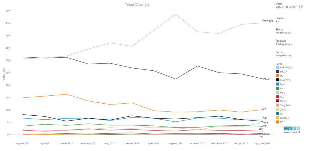 wykres trendu obecności partii dla 2017 roku