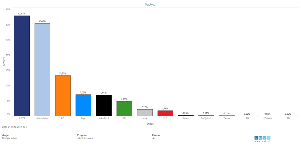 wykres wpływ partii w2017 roku