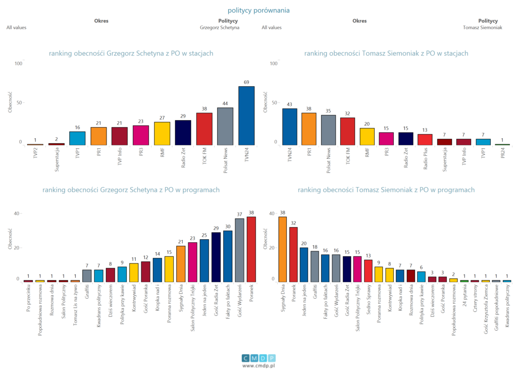 porównanie polityków PO(schetyna isiemoniak) wewszytskich programach