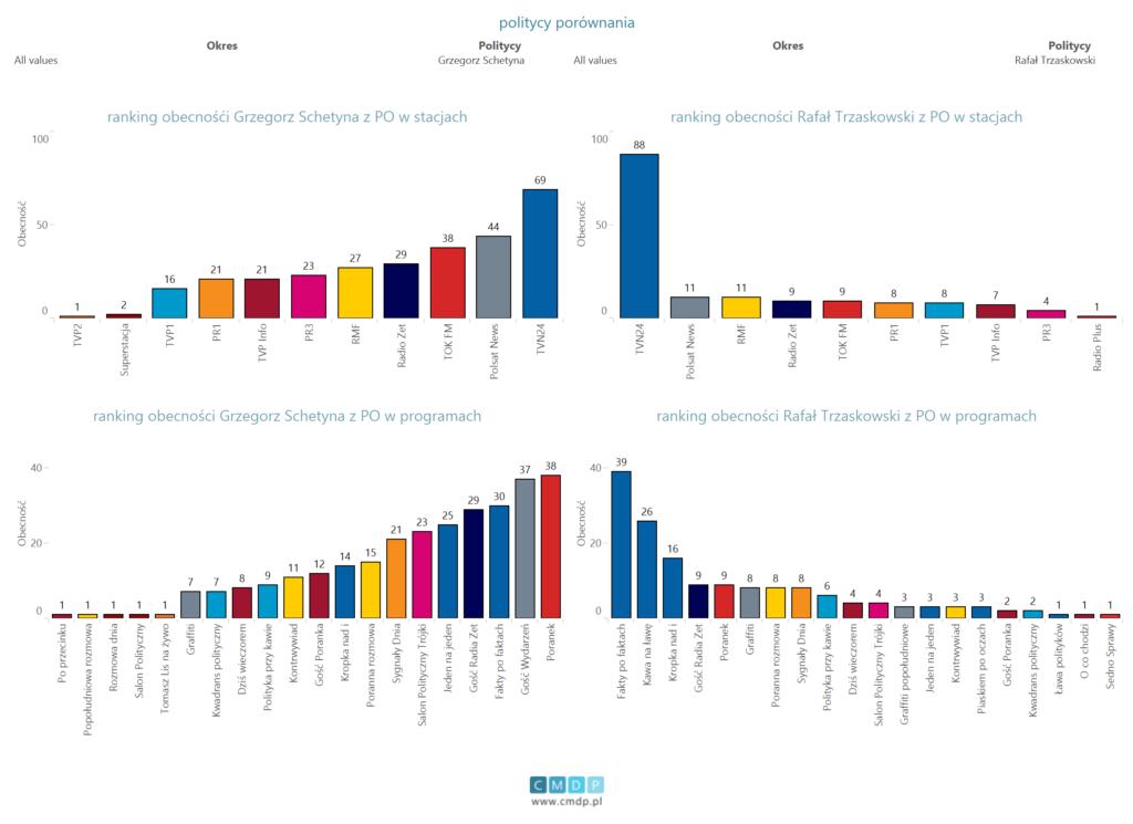 porównanie polityków PO(schetyna itrzaskowski) wprogramach