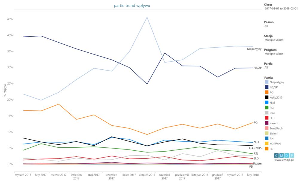 trend wpływu dla partii odpoczątku 2017 do01.03.2018
